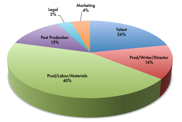 How Film Budgets Are Spent And Recouped – Gideon's Screenwriting ...